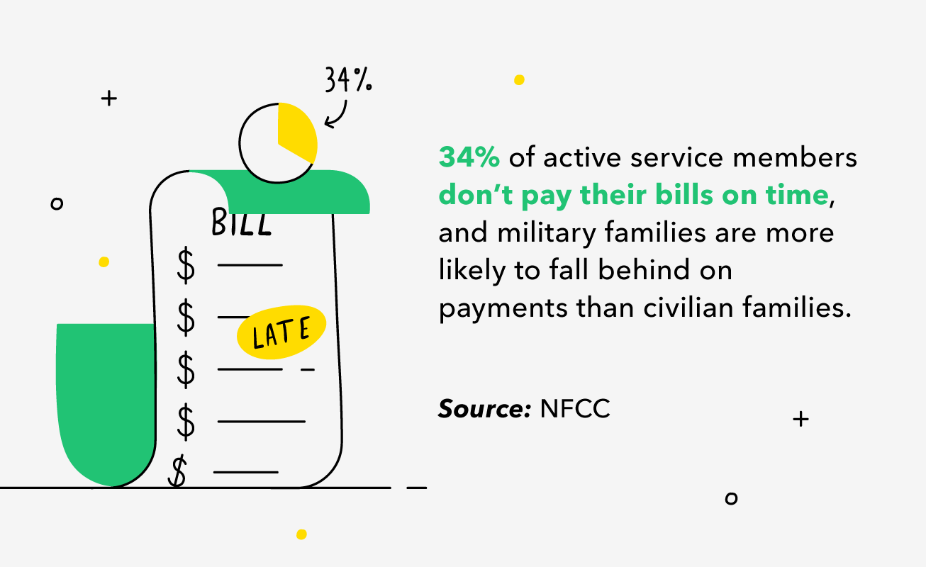 Illustrated overdue bill stating that 34% of active service members don't pay their bills on time, and military families are more likely to fall behind on payments than civilians.