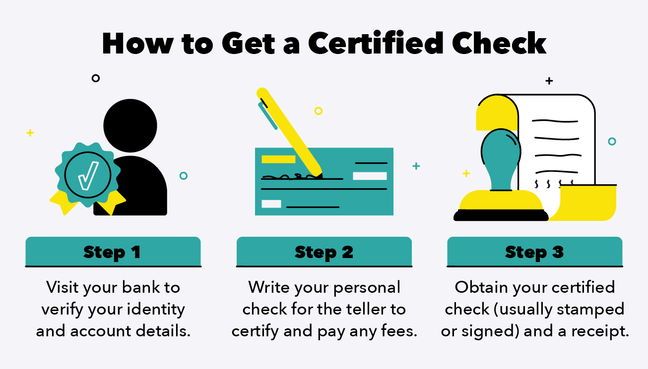 Illustration details the steps to getting a check certified.