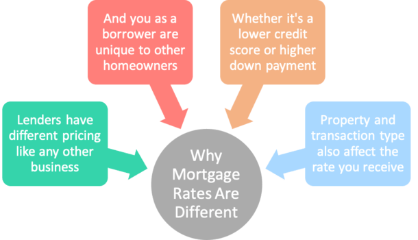 why mortgage rates different